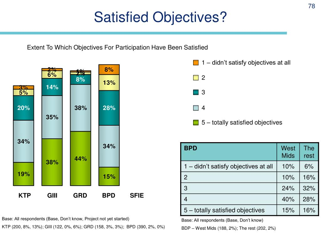 Satisfied Objectives?