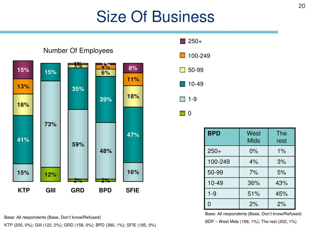 Size Of Business