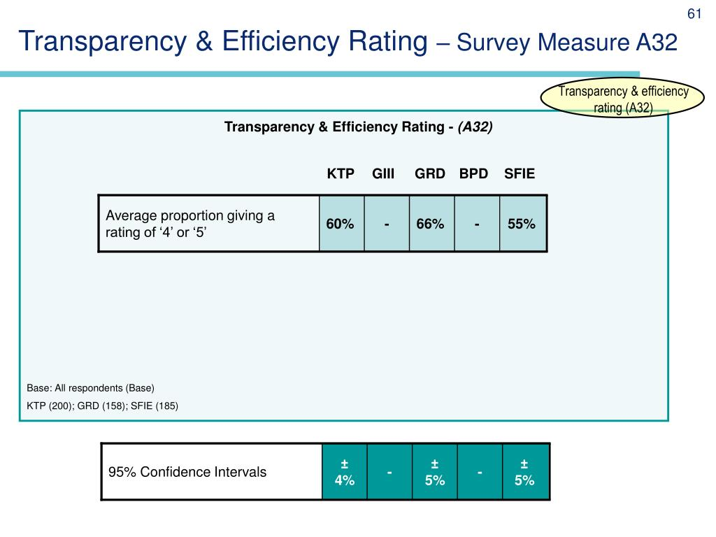 Transparency & Efficiency Rating