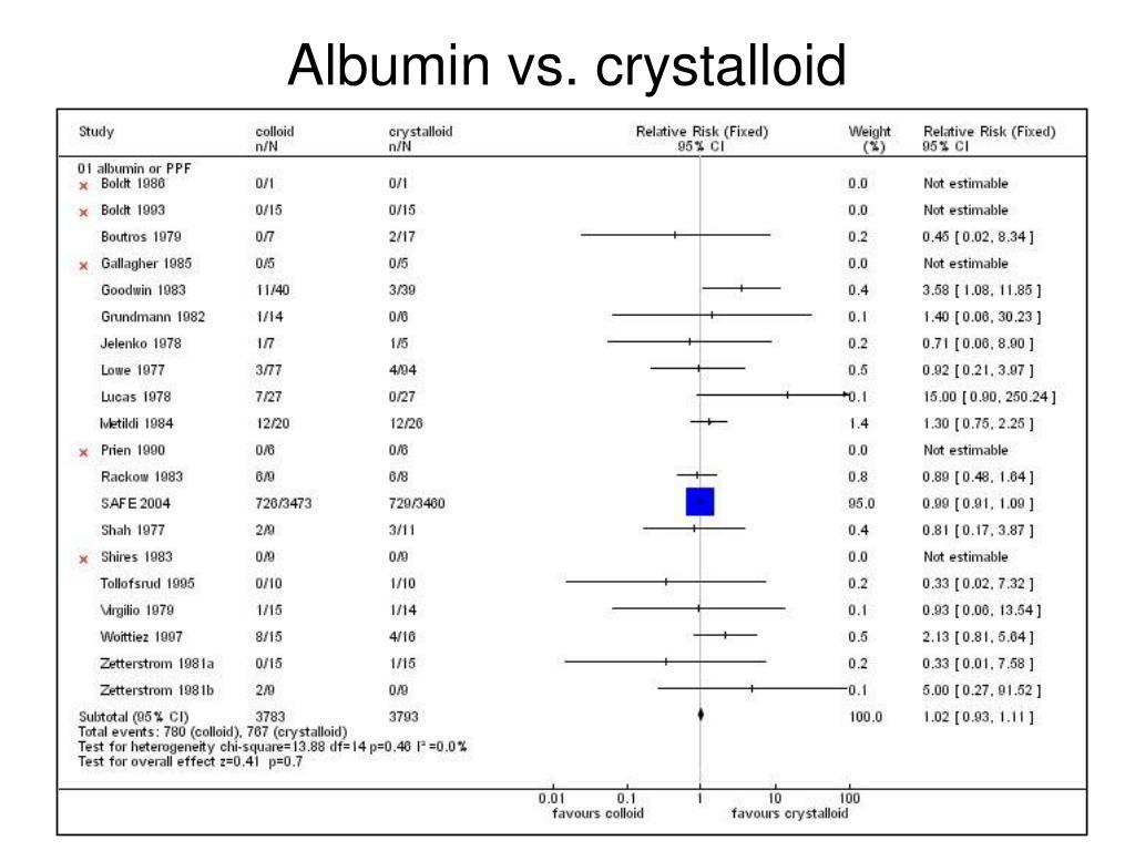 Albumin vs. crystalloid