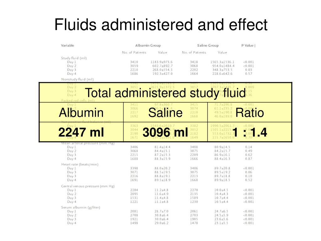 Fluids administered and effect