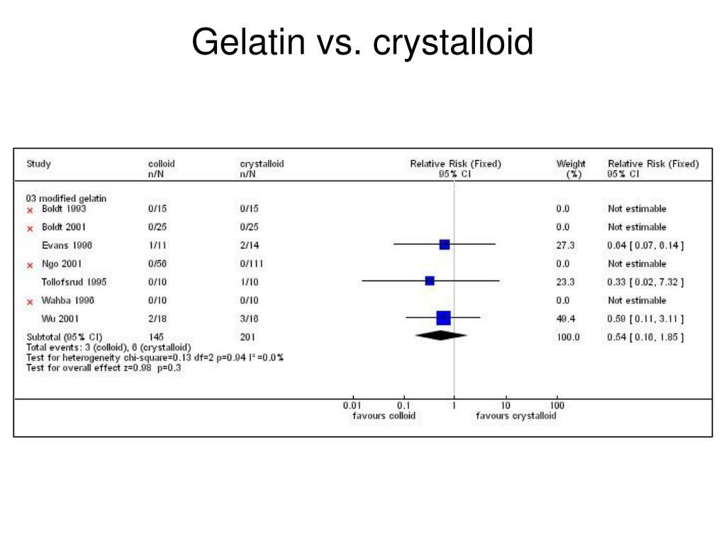Gelatin vs. crystalloid
