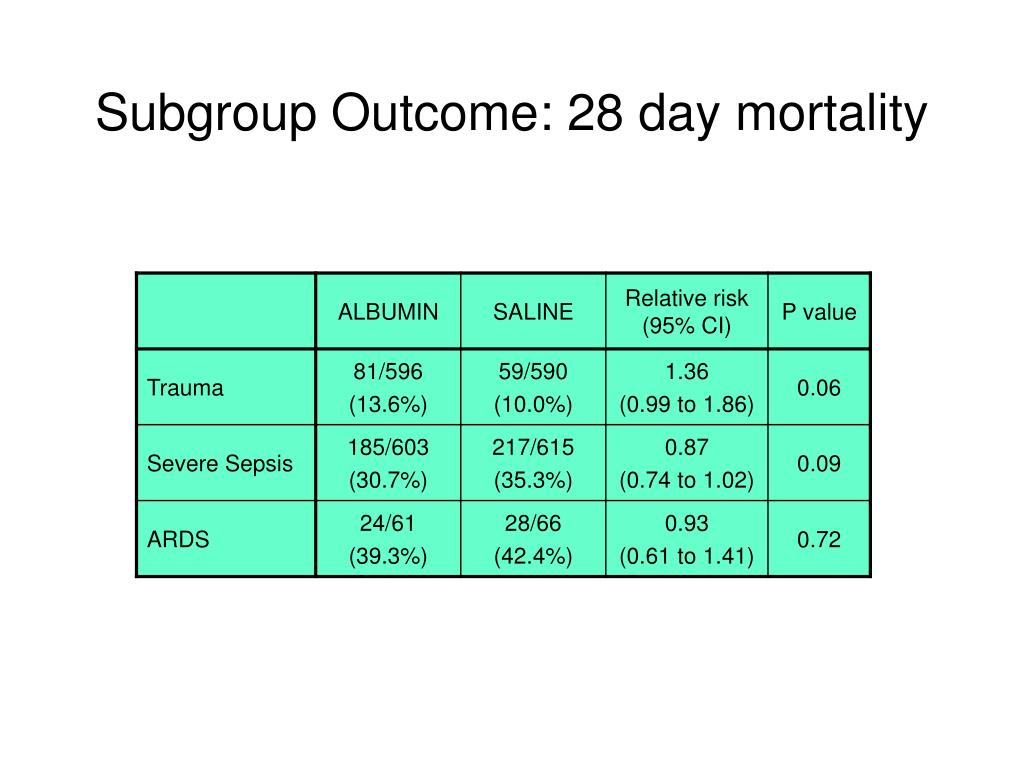 Subgroup Outcome: 28 day mortality