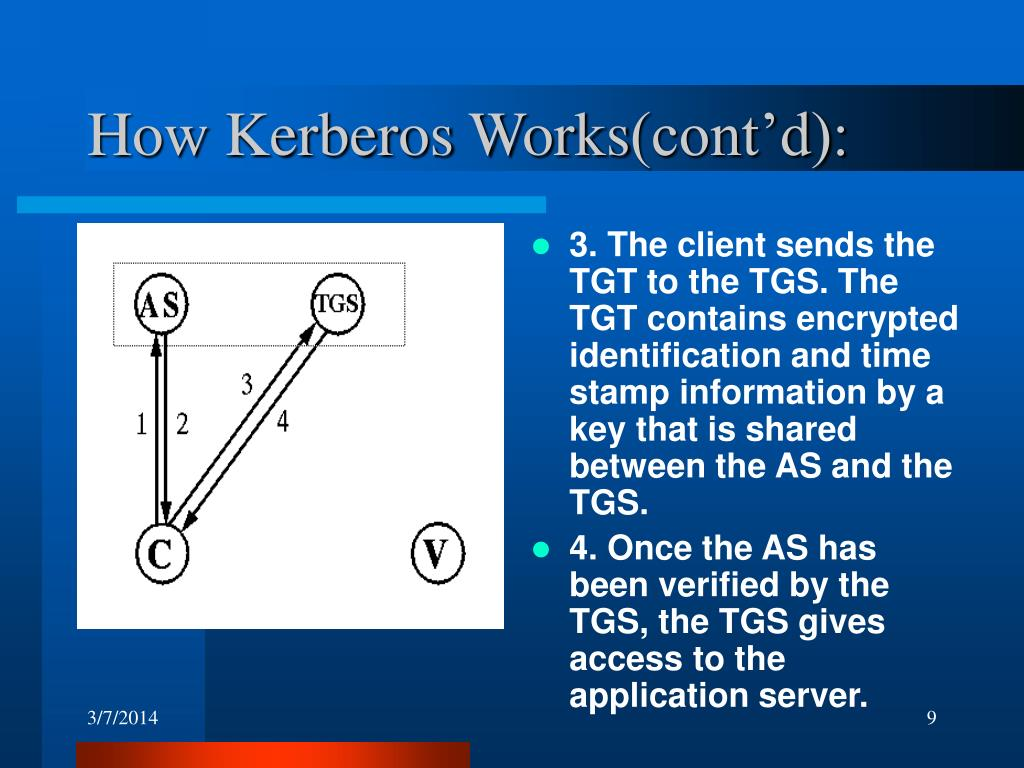 How Kerberos Works