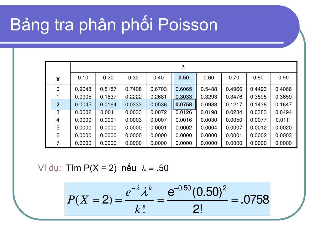 Bảng tra phân phối Poisson