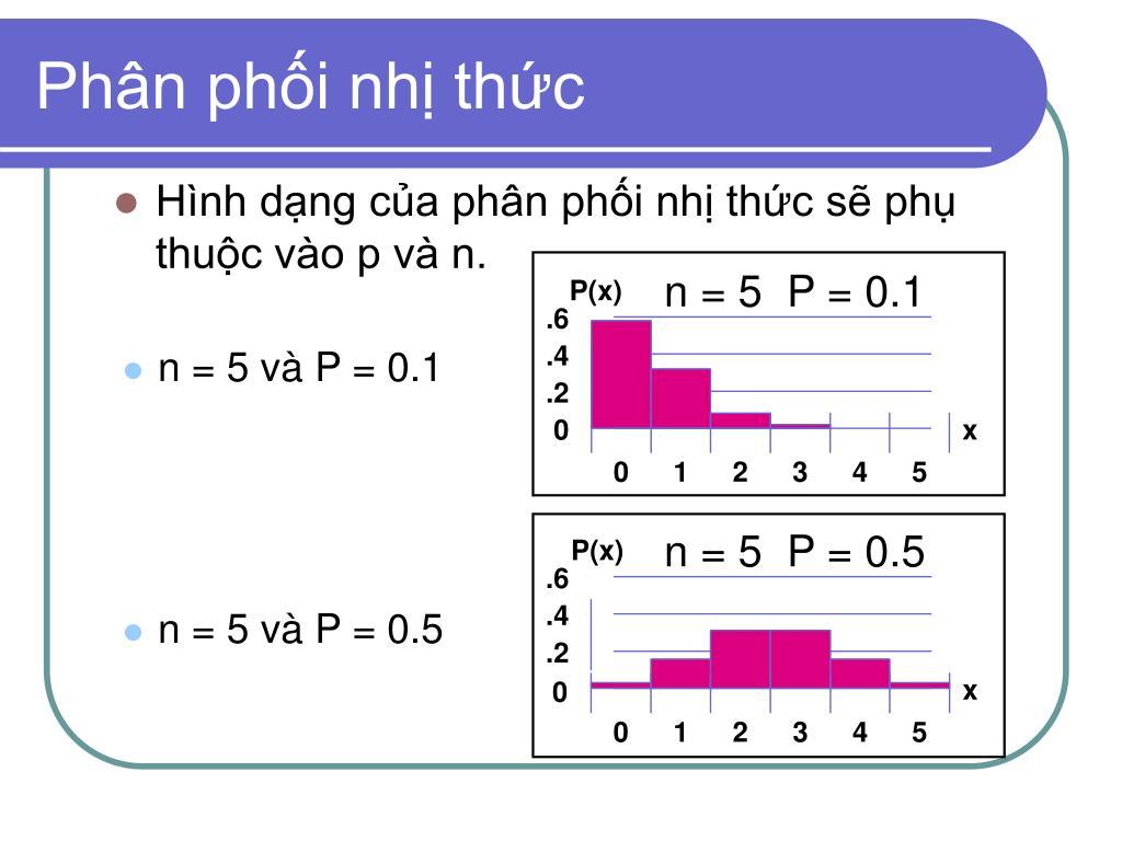 Hình dạng của phân phối nhị thức sẽ phụ thuộc vào p và n.