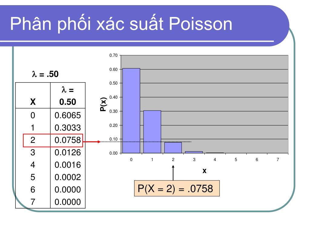Phân phối xác suất Poisson