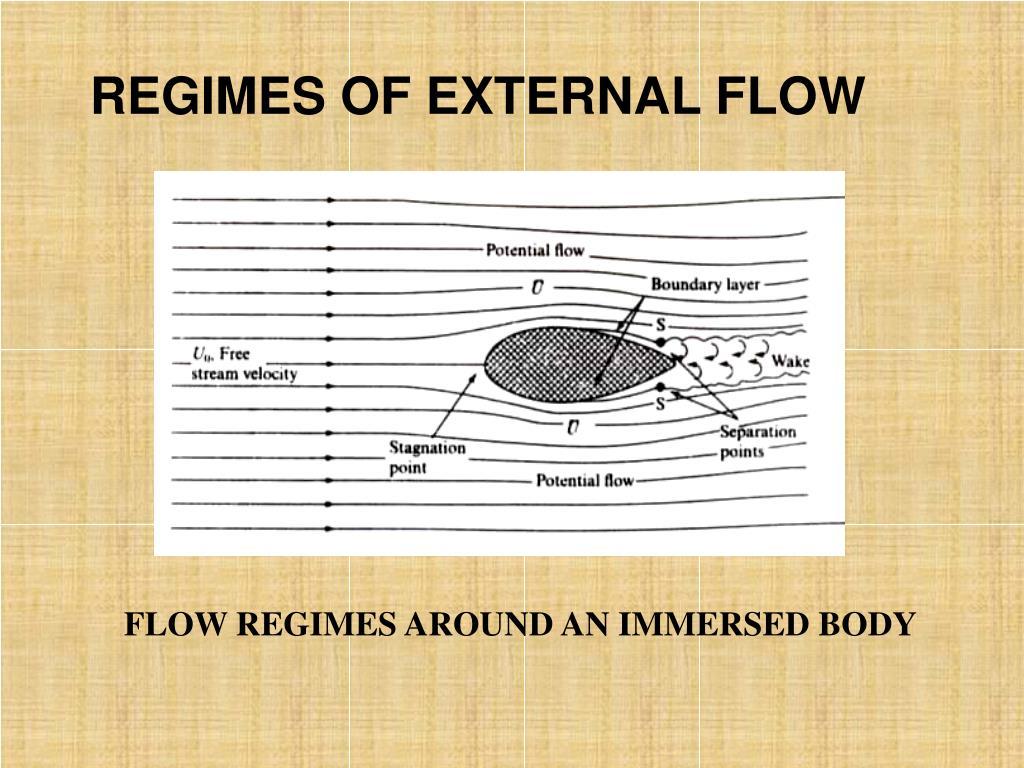 REGIMES OF EXTERNAL FLOW