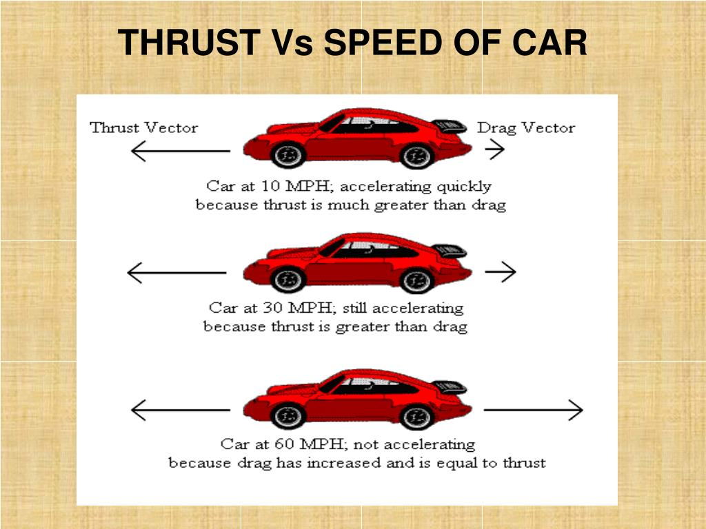THRUST Vs SPEED OF CAR