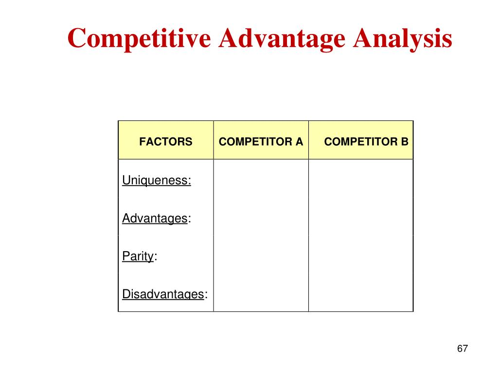 Competitive Advantage Analysis
