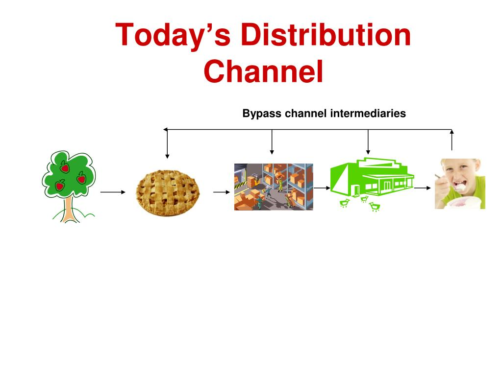 Today's Distribution Channel