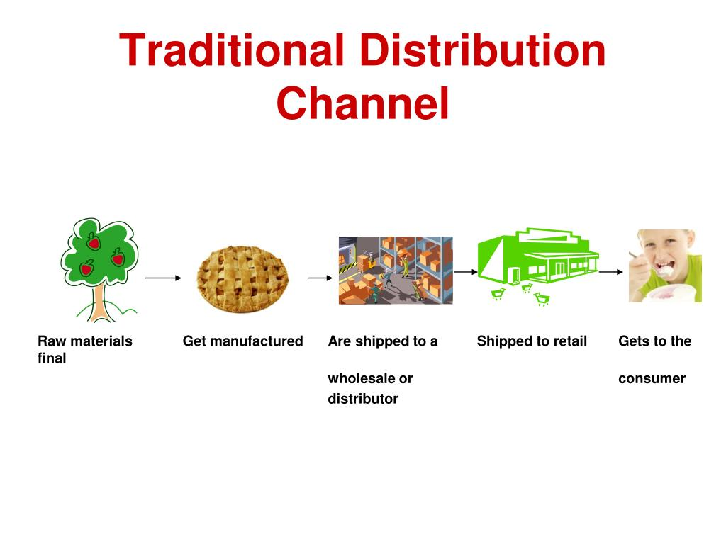 Traditional Distribution Channel