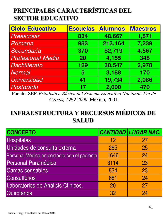 PRINCIPALES CARACTERÍSTICAS DEL SECTOR EDUCATIVO