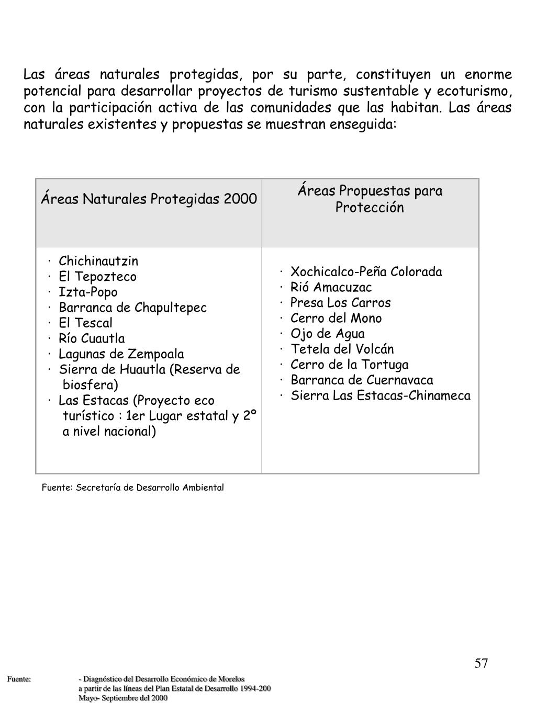 Áreas Naturales Protegidas 2000