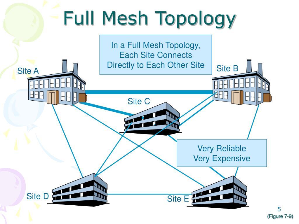 Full Mesh Topology