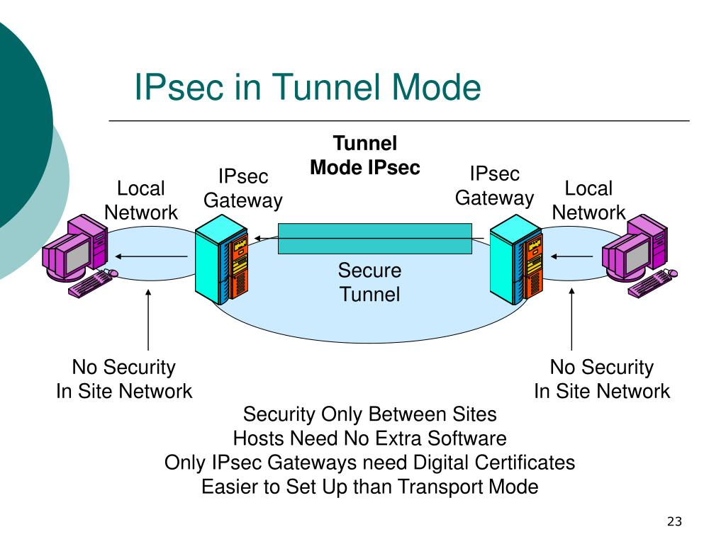 IPsec in Tunnel Mode