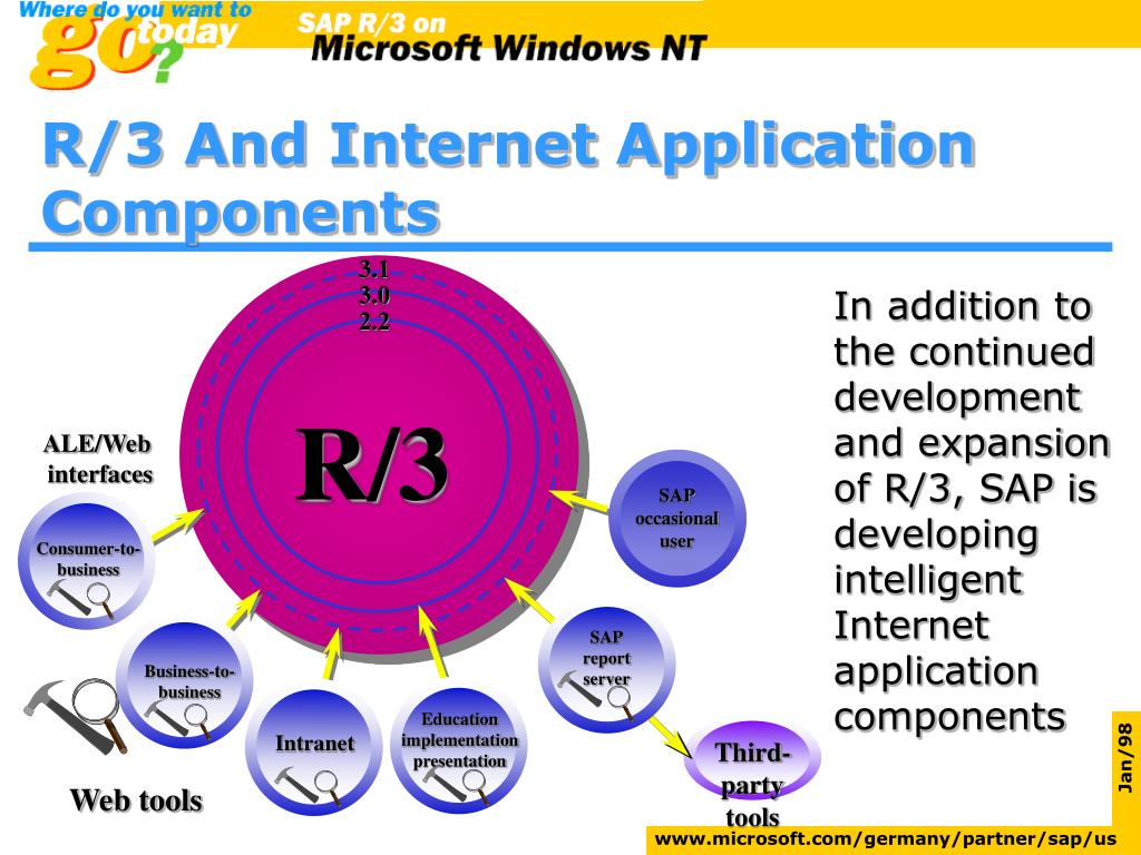 In addition to the continued development and expansion of R/3, SAP is developing intelligent Internet application