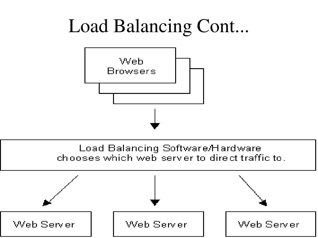 Load Balancing Cont...