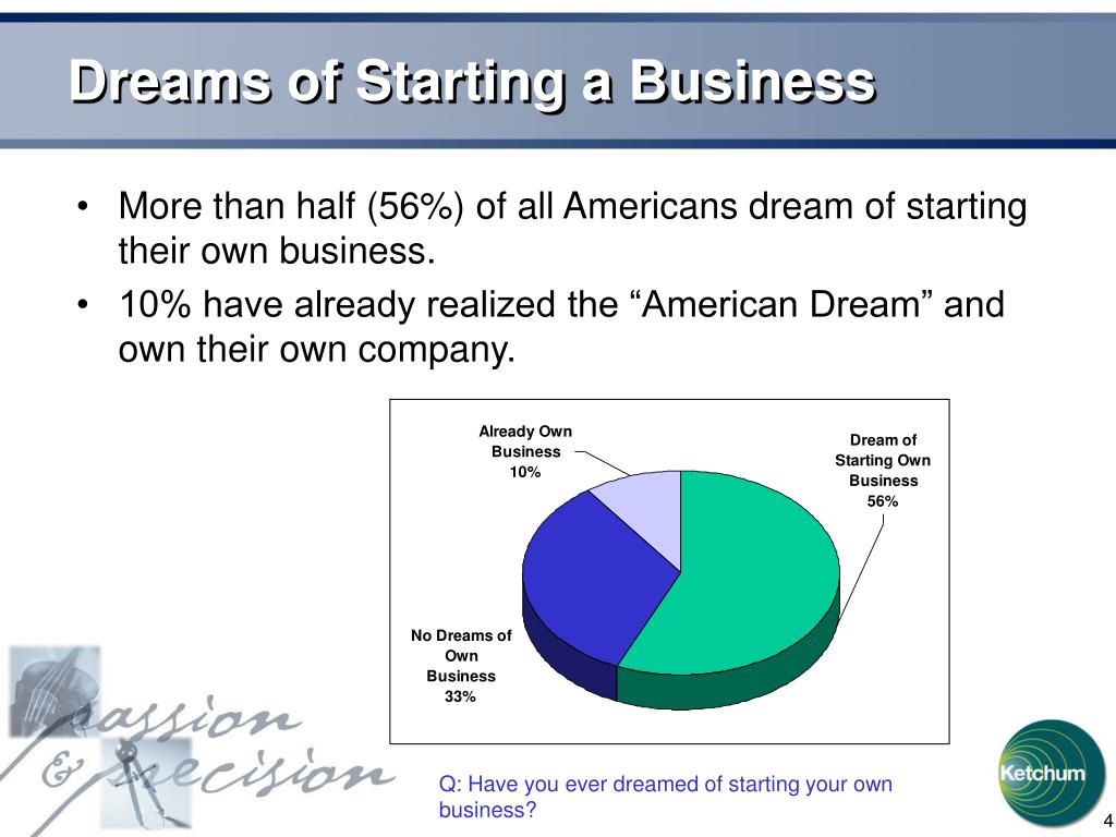 Dreams of Starting a Business