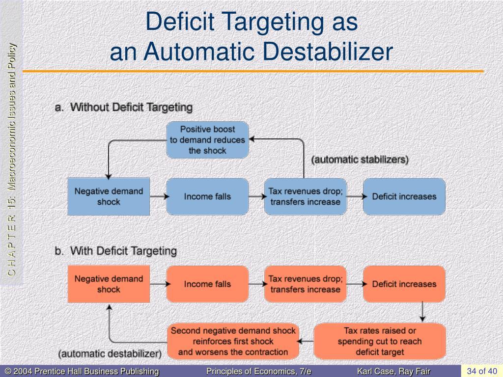 Deficit Targeting as