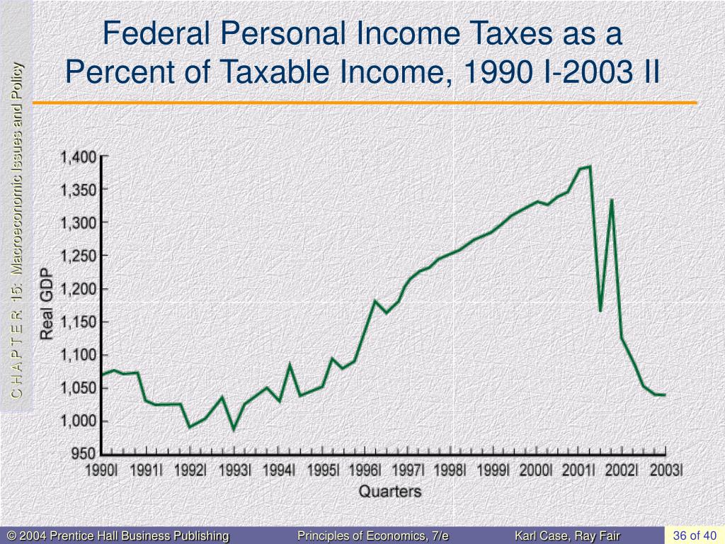 Federal Personal Income Taxes as a Percent of Taxable Income, 1990 I-2003 II