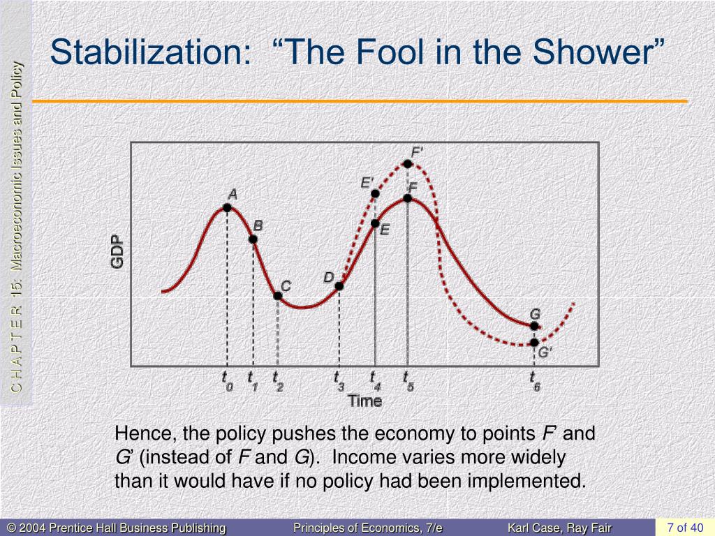 """Stabilization:  """"The Fool in the Shower"""""""