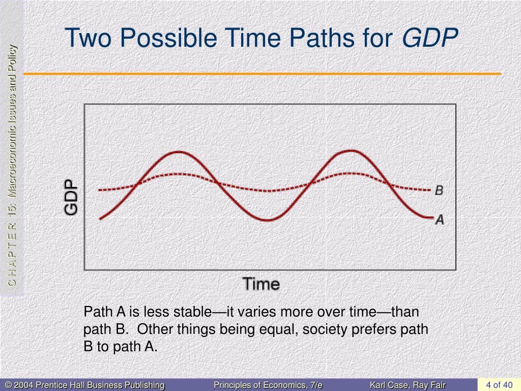 Two Possible Time Paths for