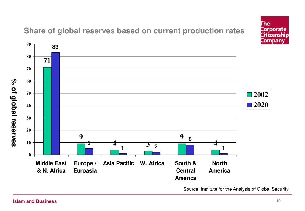 Share of global reserves based on current production rates
