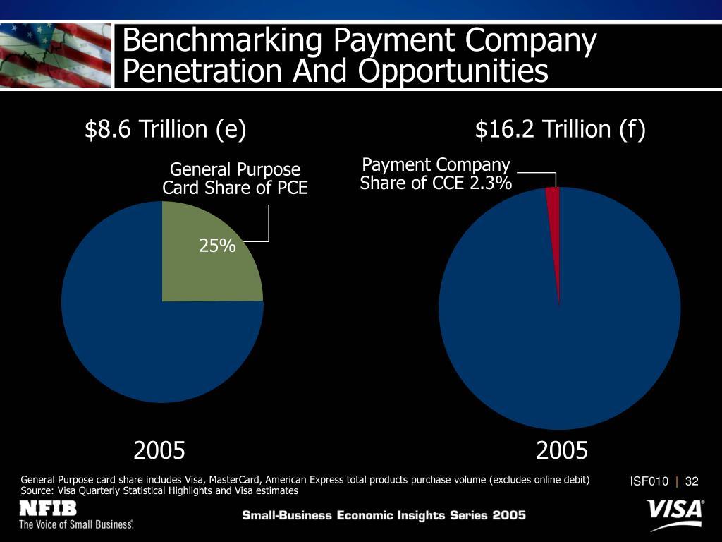 $8.6 Trillion (e)