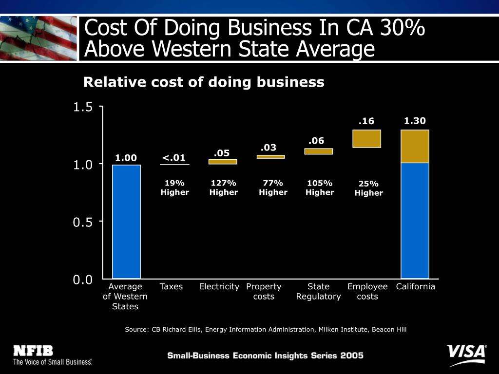 Cost Of Doing Business In CA 30%