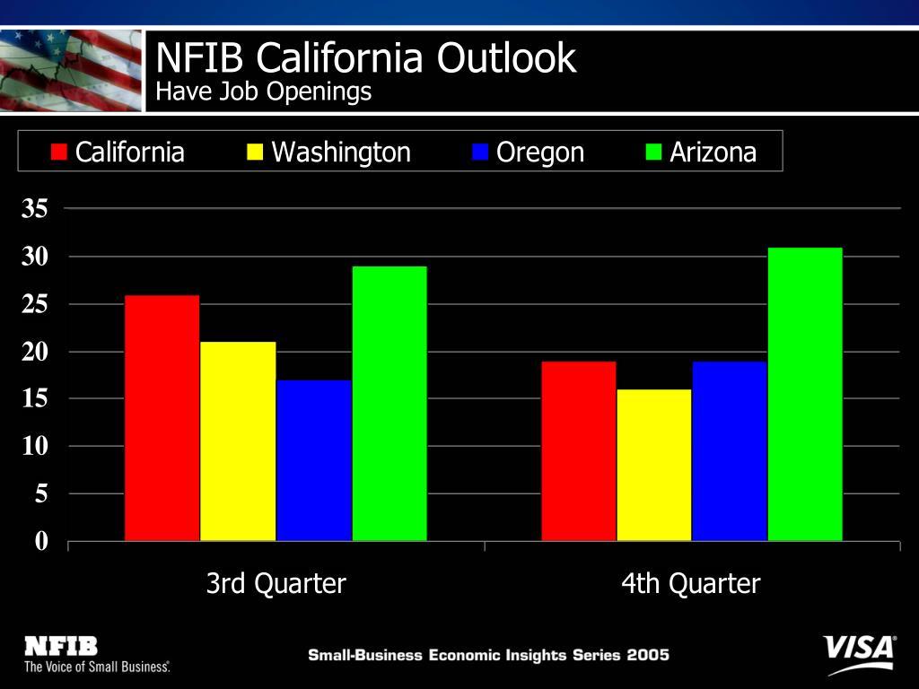NFIB California Outlook