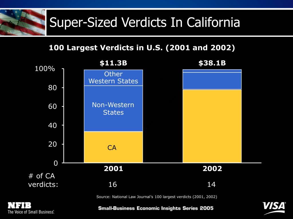 Super-Sized Verdicts In California