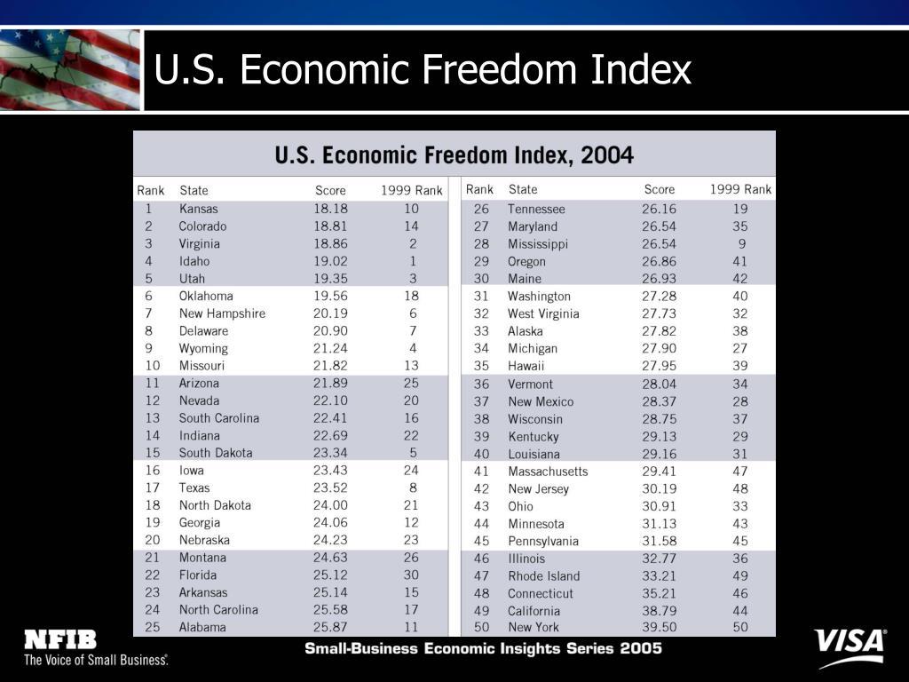 U.S. Economic Freedom Index