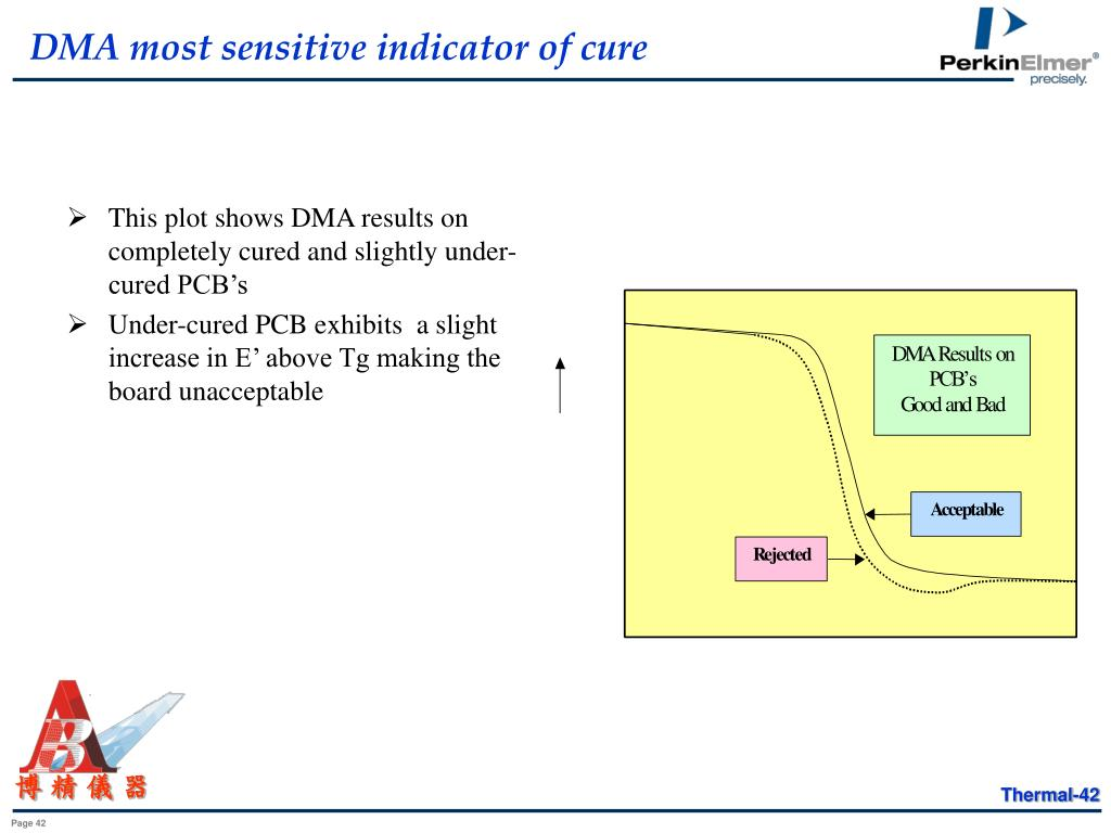 DMA most sensitive indicator of cure
