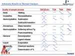 schematic results in thermal analysis
