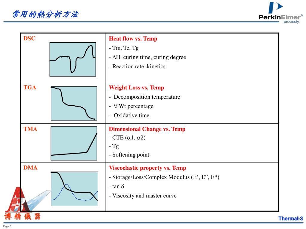 常用的熱分析方法
