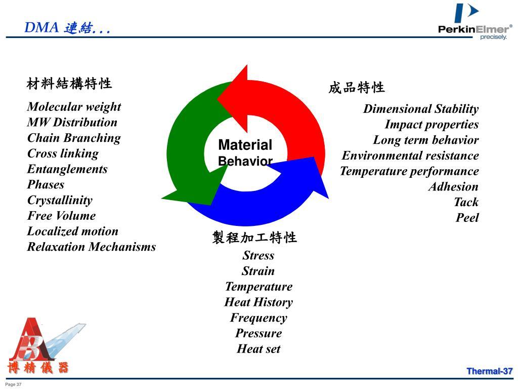 材料結構特性