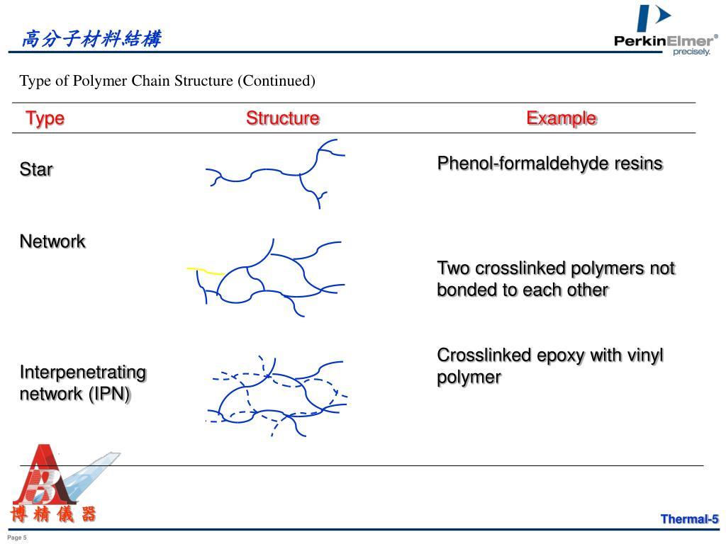 高分子材料結構