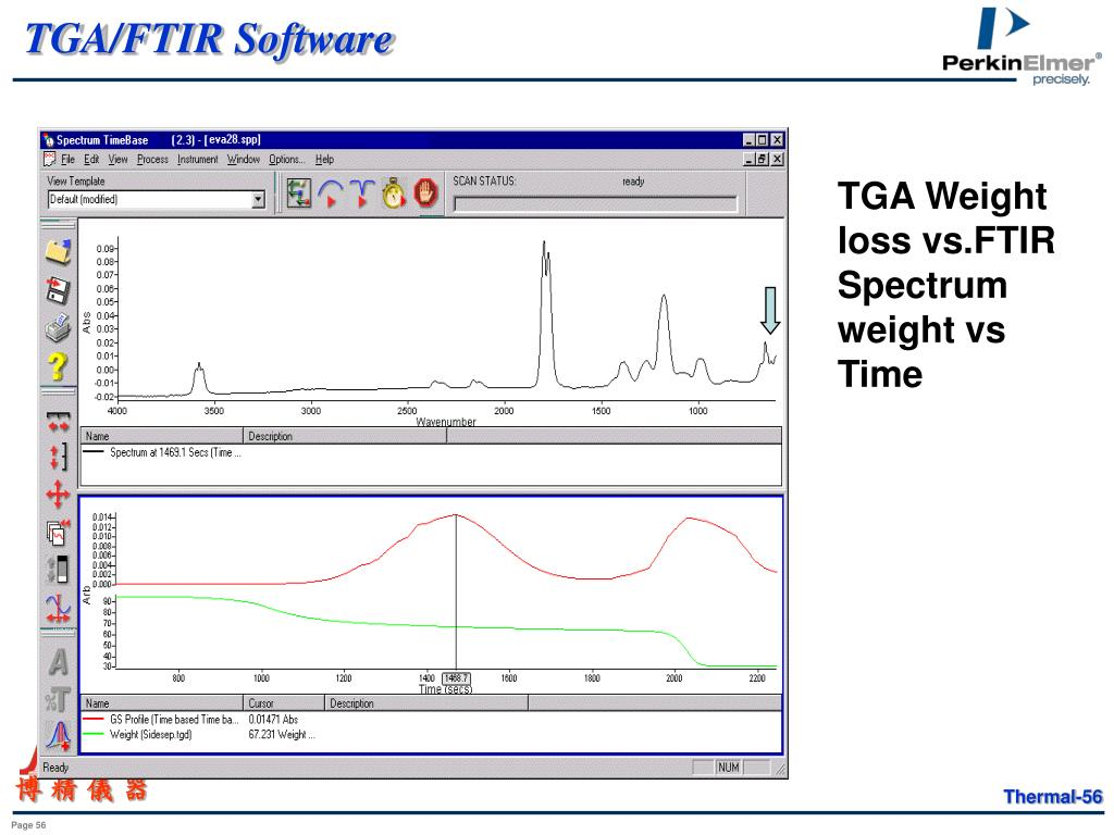 TGA/FTIR Software