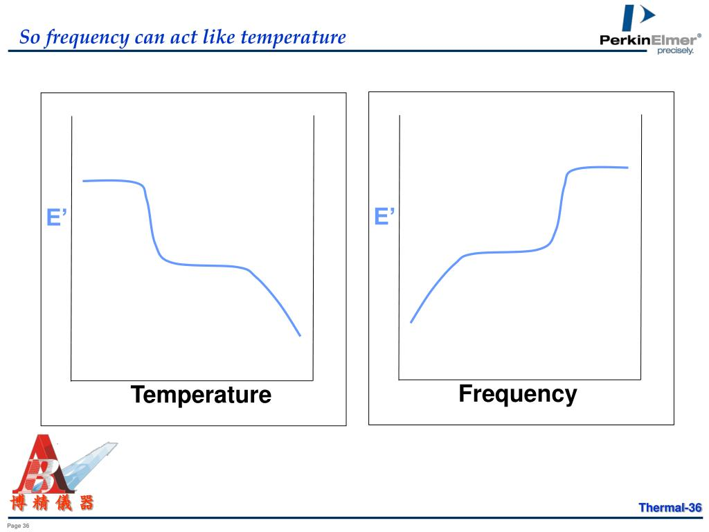 So frequency can act like temperature