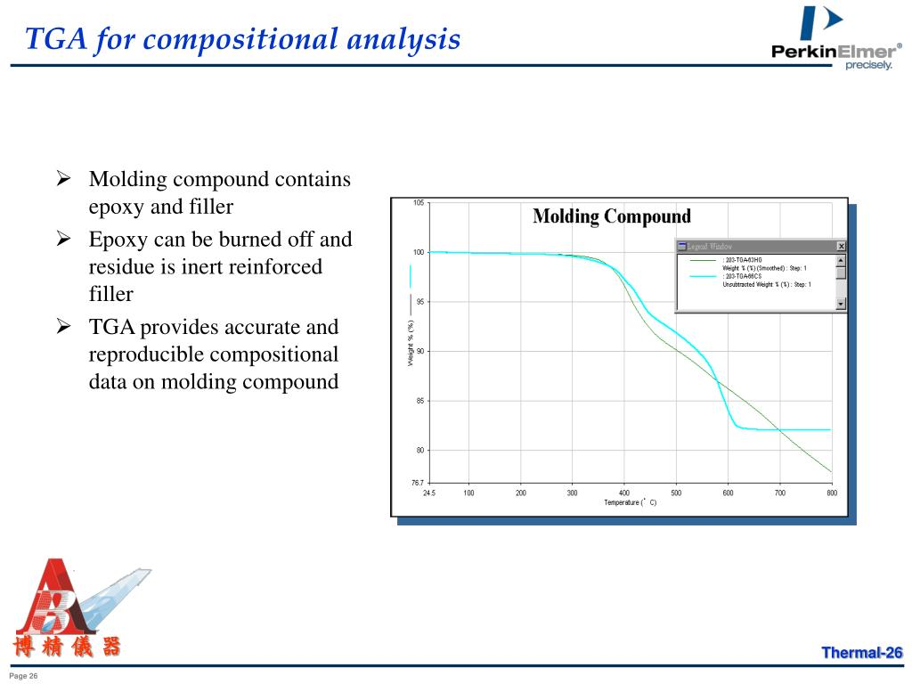TGA for compositional analysis
