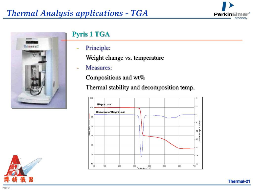Thermal Analysis applications - TGA