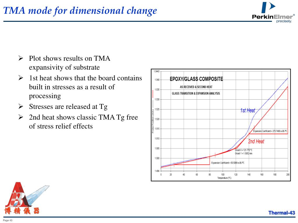 TMA mode for dimensional change