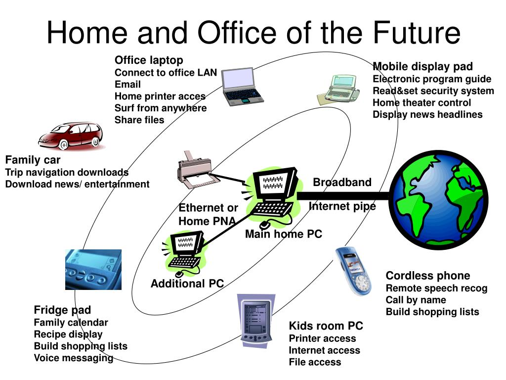 Home and Office of the Future