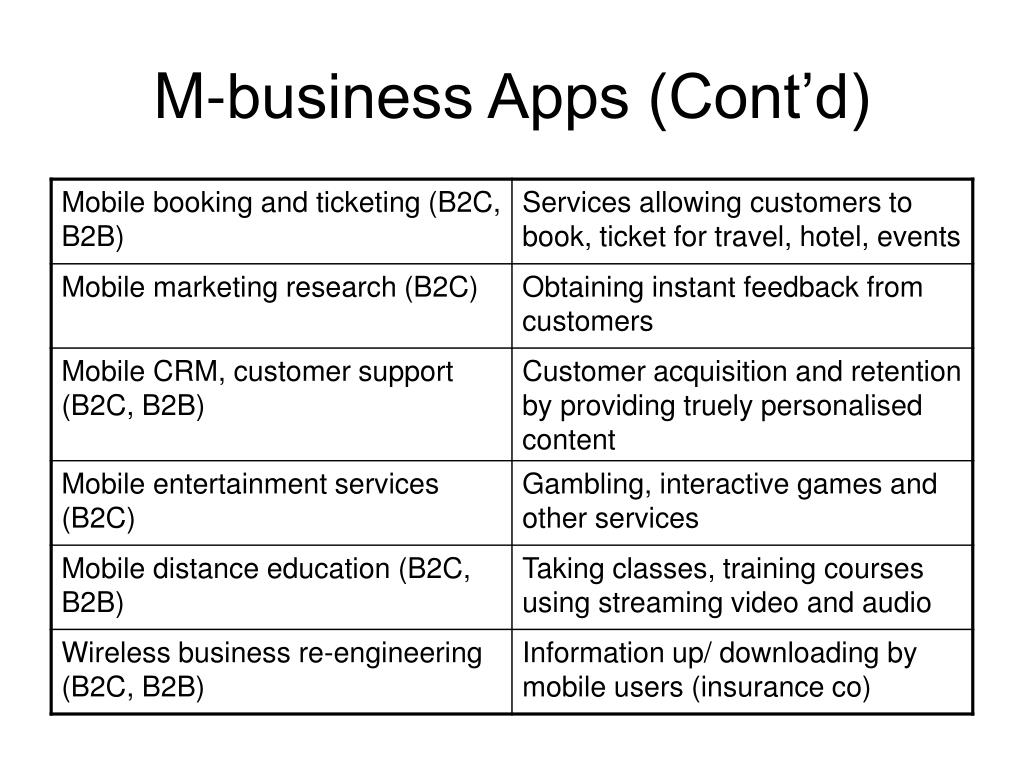 M-business Apps (Cont'd)