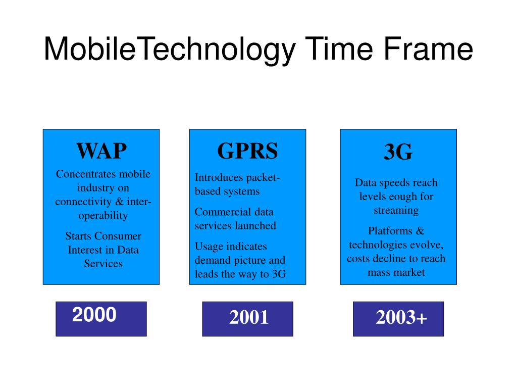MobileTechnology Time Frame