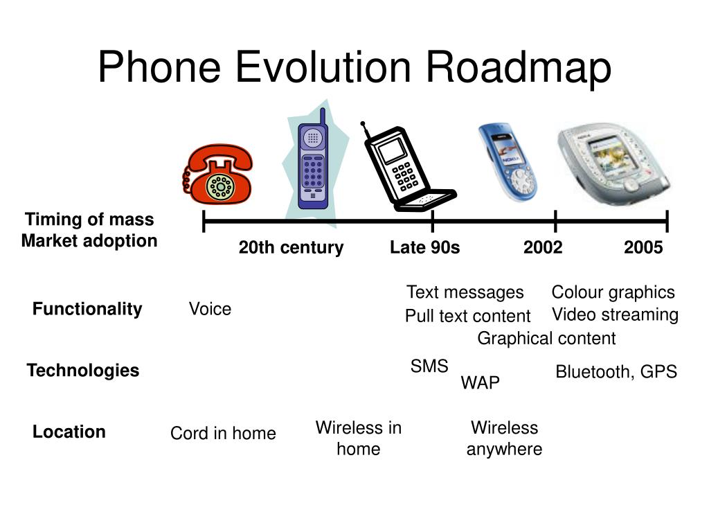 Phone Evolution Roadmap