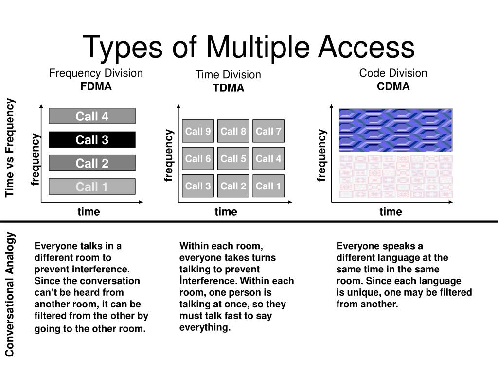 Types of Multiple Access