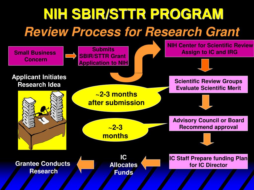 NIH Center for Scientific Review