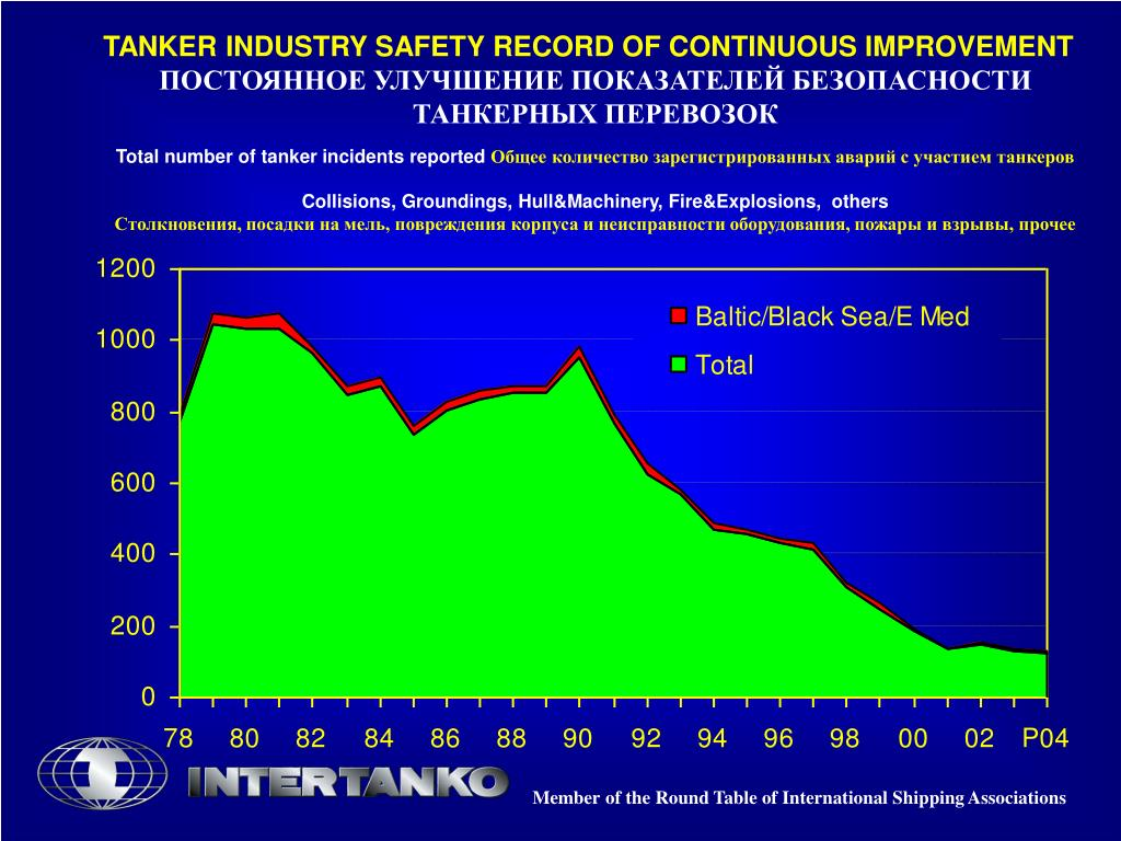 TANKER INDUSTRY SAFETY RECORD OF CONTINUOUS IMPROVEMENT